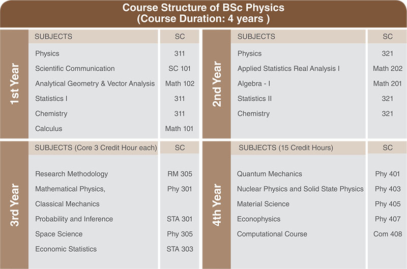 Bachelor of Science in Physics (BSc PCM)