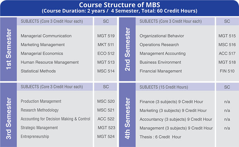 Master of Business Studies (MBS)